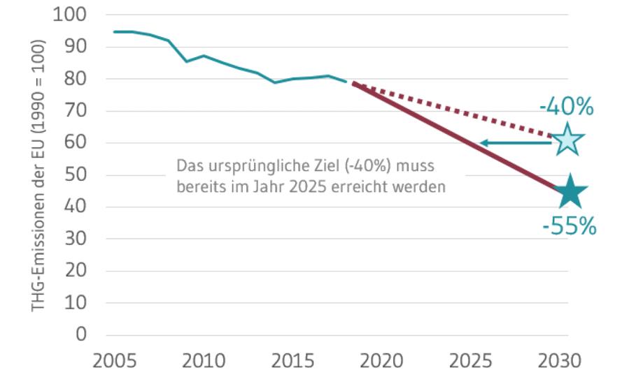 EU-Klimaziel 2030