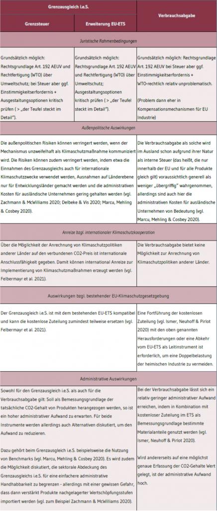 CO2-Grenzausgleichsmodelle-im-Vergleich